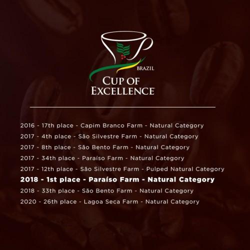 The champion coffee history